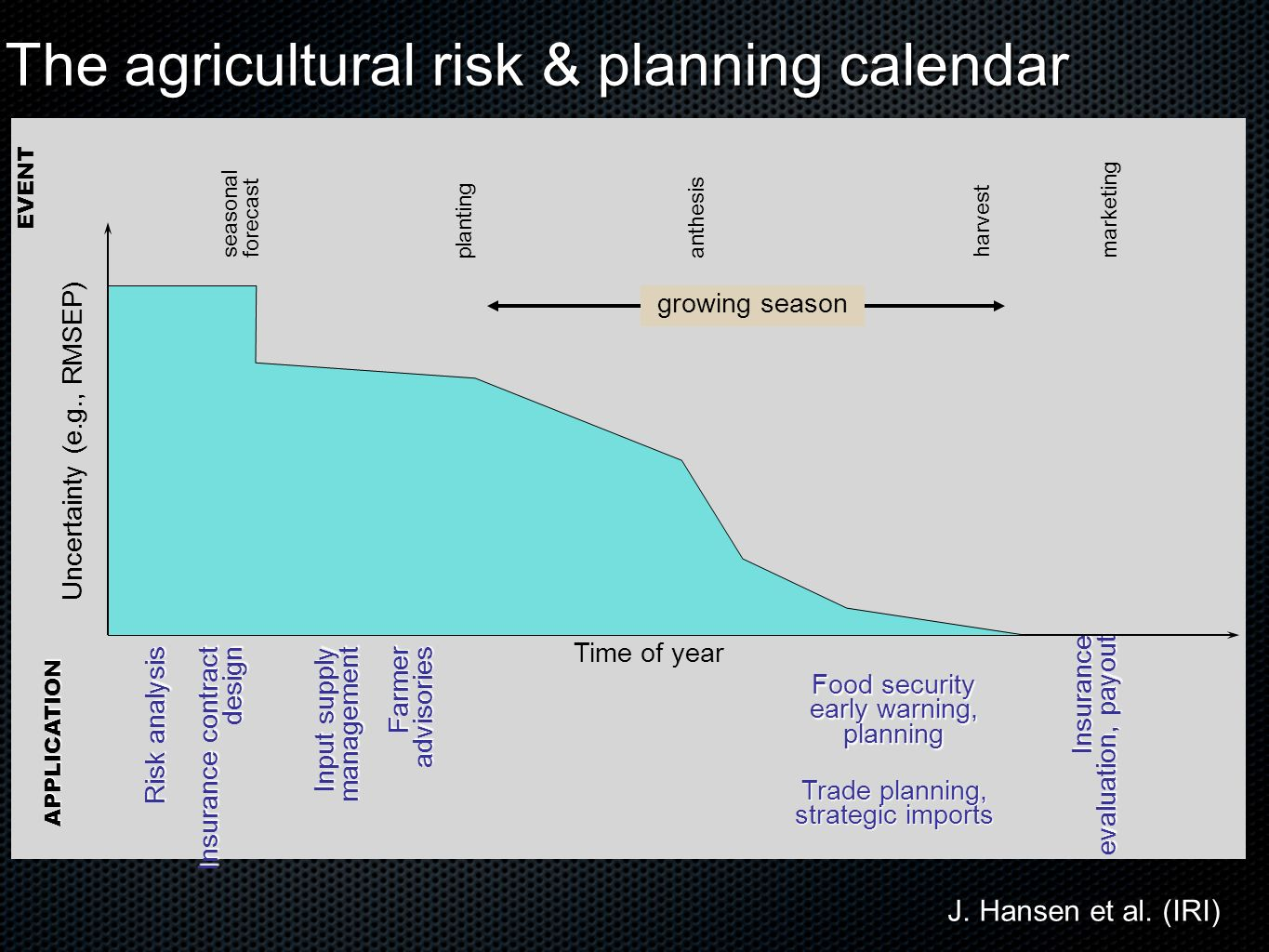 Risk analysis Input supply management Farmer advisories Food security early warning, planning Trade planning, strategic imports Insurance evaluation, payout Insurance contract design APPLICATION The agricultural risk & planning calendar Time of year Uncertainty (e.g., RMSEP) seasonal forecast planting marketing harvest anthesis growing season EVENT J.