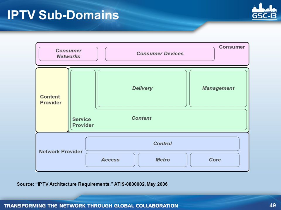 49 IPTV Sub-Domains Source: IPTV Architecture Requirements, ATIS-0800002, May 2006