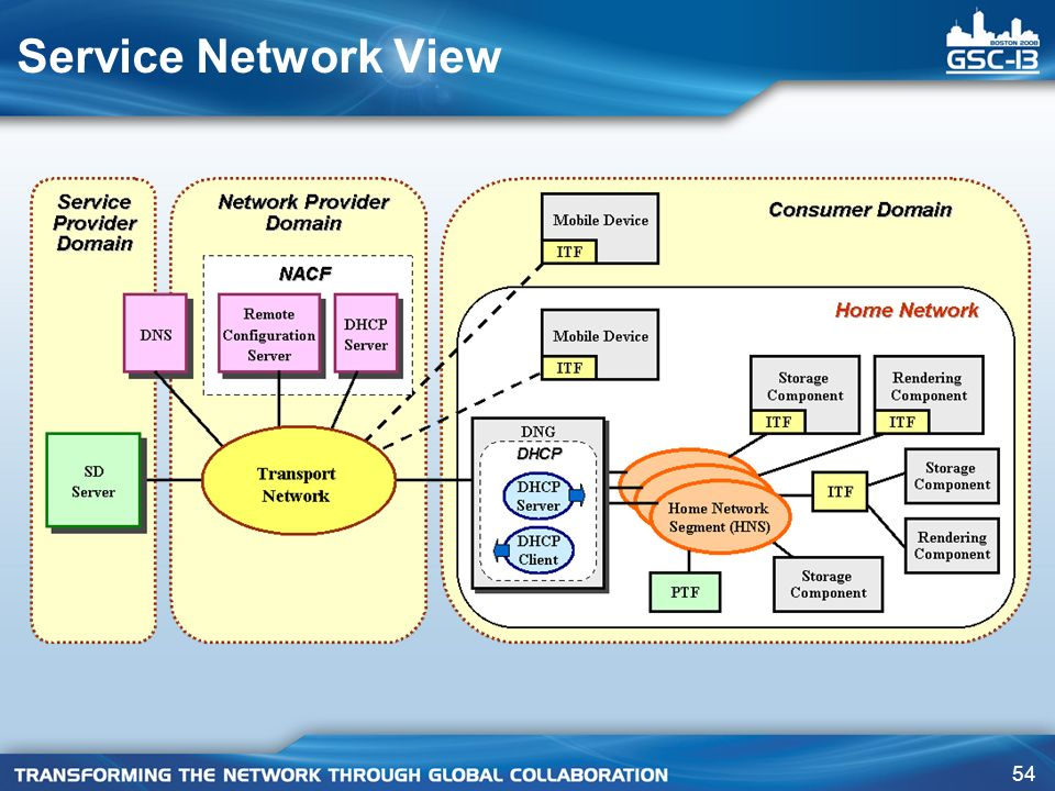 54 Service Network View