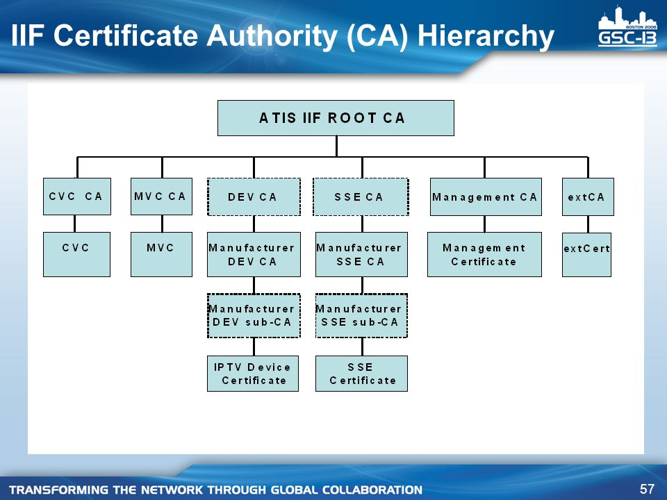 57 IIF Certificate Authority (CA) Hierarchy