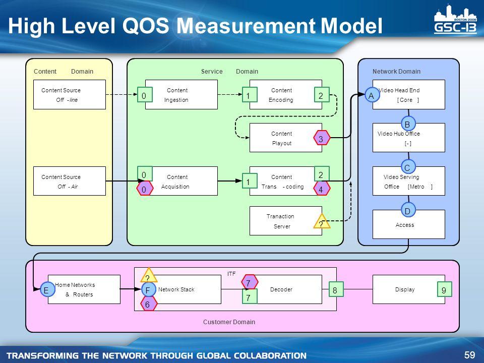 59 High Level QOS Measurement Model