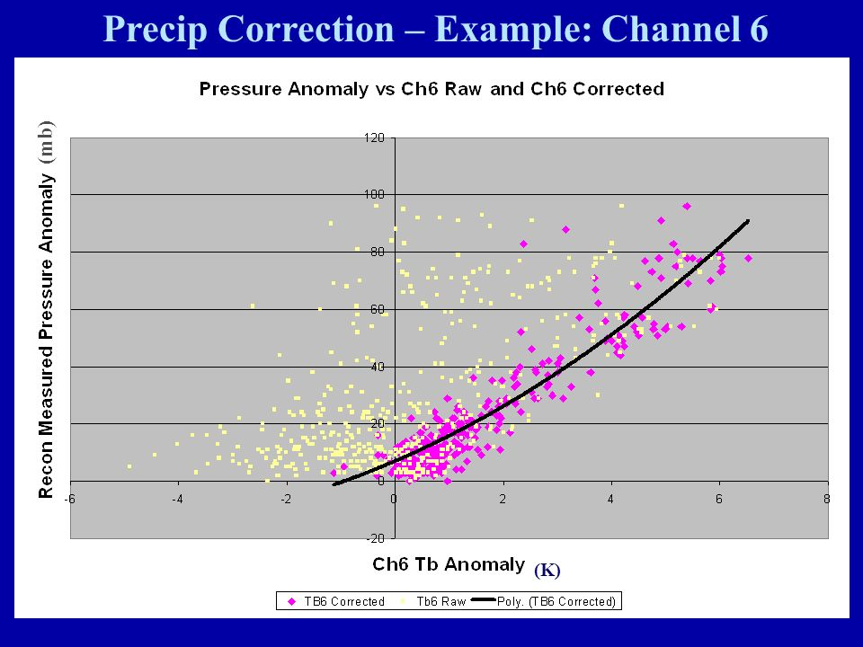 (mb) (K) Precip Correction – Example: Channel 6