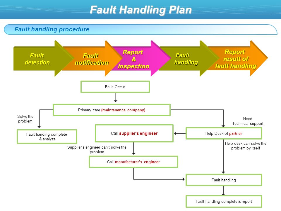 Fault Handling Plan Fault handling procedure Primary care (maintenance company) Fault handing complete & analyze Call manufacturers engineer Fault handling Fault handling complete & report Help Desk of partner Call suppliers engineer Solve the problem Suppliers engineer cant solve the problem Need Technical support Help desk can solve the problem by itself Fault Occur Report result of result of fault handling fault handling Fault Fault handling handling Report&Inspection Fault Fault notification notificationFaultdetection