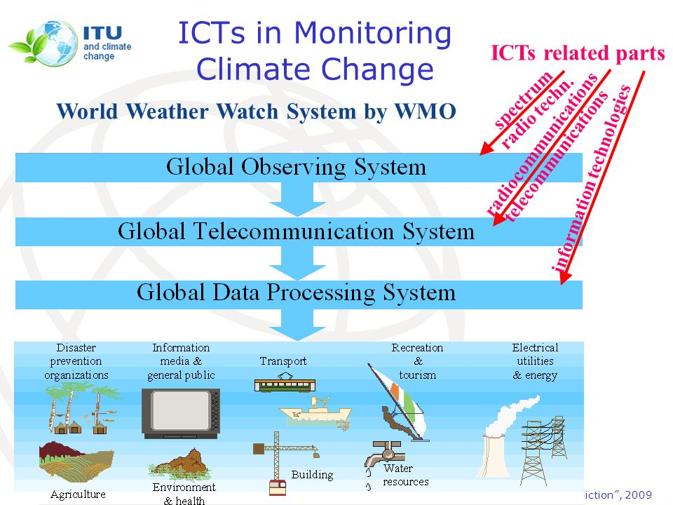 WMO-ITU Seminar Use of radio spectrum for meteorology: weather, water and climate monitoring and prediction, 2009 ICTs in Monitoring Climate Change Wo