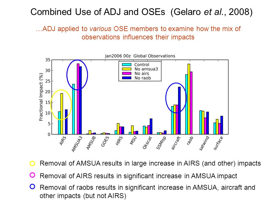 Removal of AMSUA results in large increase in AIRS (and other) impacts Removal of AIRS results in significant increase in AMSUA impact Removal of raobs results in significant increase in AMSUA, aircraft and other impacts (but not AIRS) Combined Use of ADJ and OSEs (Gelaro et al., 2008) …ADJ applied to various OSE members to examine how the mix of observations influences their impacts