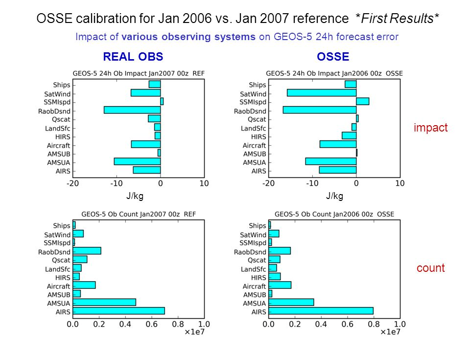 REAL OBSOSSE impact count J/kg Impact of various observing systems on GEOS-5 24h forecast error OSSE calibration for Jan 2006 vs. Jan 2007 reference *