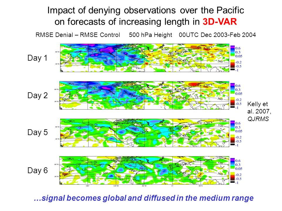 Day 1 Day 2 Day 5 Day 6 Impact of denying observations over the Pacific on forecasts of increasing length in 3D-VAR RMSE Denial – RMSE Control 500 hPa