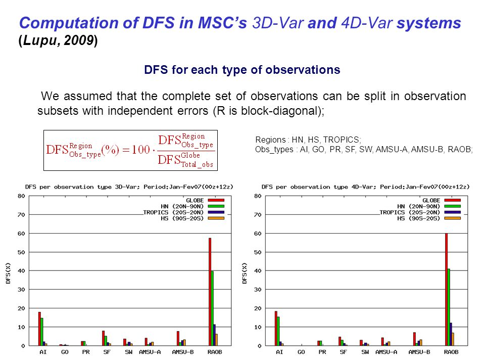 We assumed that the complete set of observations can be split in observation subsets with independent errors (R is block-diagonal); Regions : HN, HS, TROPICS; Obs_types : AI, GO, PR, SF, SW, AMSU-A, AMSU-B, RAOB; Computation of DFS in MSCs 3D-Var and 4D-Var systems (Lupu, 2009) DFS for each type of observations