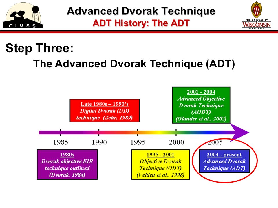 Step Three: The Advanced Dvorak Technique (ADT) Advanced Dvorak Technique ADT History: The ADT