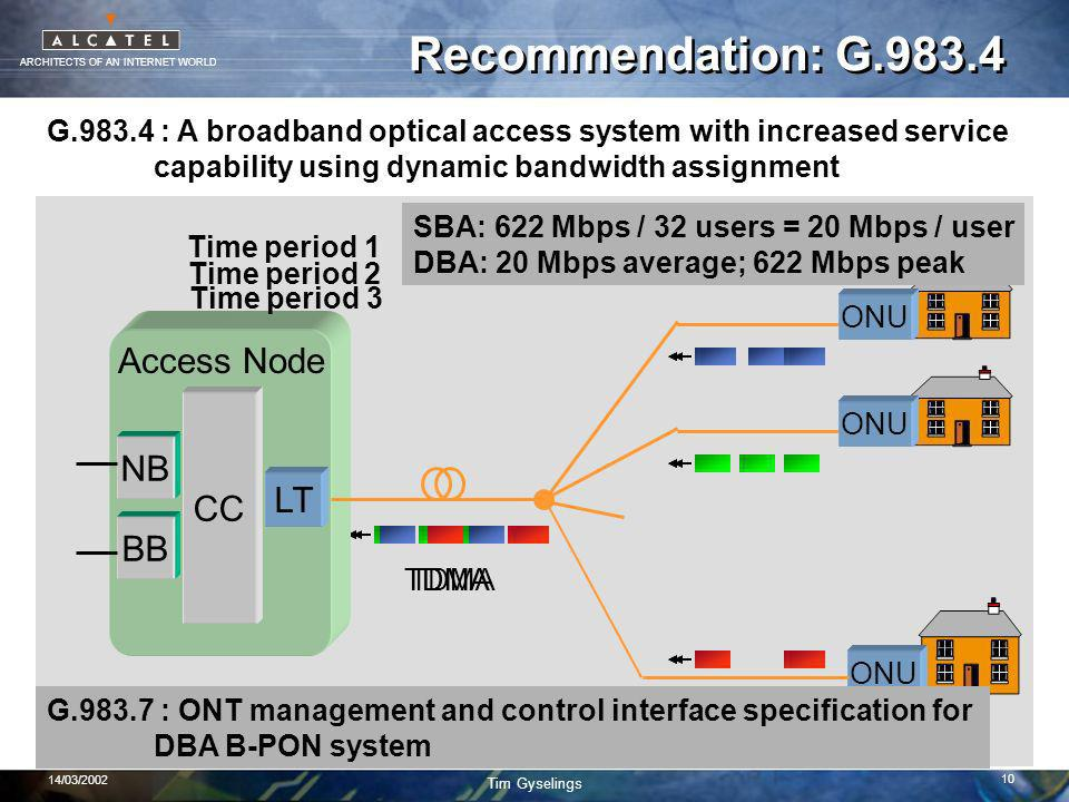 ARCHITECTS OF AN INTERNET WORLD Tim Gyselings 14/03/2002 10 TDMA Time period 1 TDMA Time period 2 Recommendation: G.983.4 G.983.4 : A broadband optical access system with increased service capability using dynamic bandwidth assignment Access Node NB BB CC LT ONU TDMA Time period 3 SBA: 622 Mbps / 32 users = 20 Mbps / user DBA: 20 Mbps average; 622 Mbps peak DBA: statistical multiplexing gain of PON BW G.983.7 : ONT management and control interface specification for DBA B-PON system