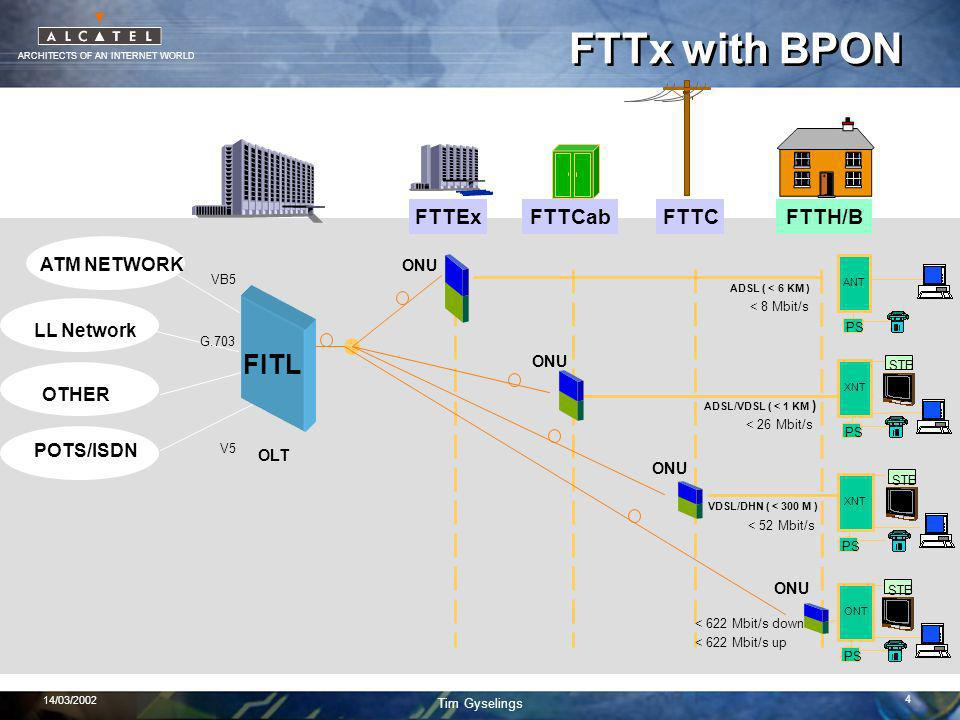 ARCHITECTS OF AN INTERNET WORLD Tim Gyselings 14/03/2002 4 FTTx with BPON OLT ATM NETWORK LL Network OTHER POTS/ISDN V5 VB5 G.703 ONU ANT PS ADSL ( <