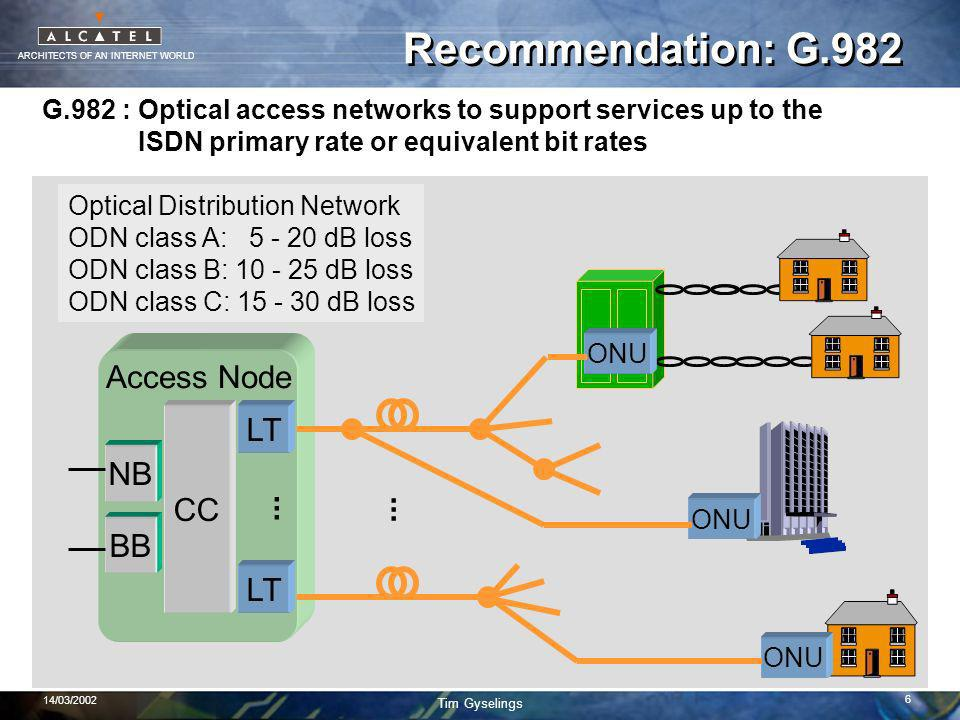 ARCHITECTS OF AN INTERNET WORLD Tim Gyselings 14/03/2002 6 Recommendation: G.982 Access Node NB BB CC LT...