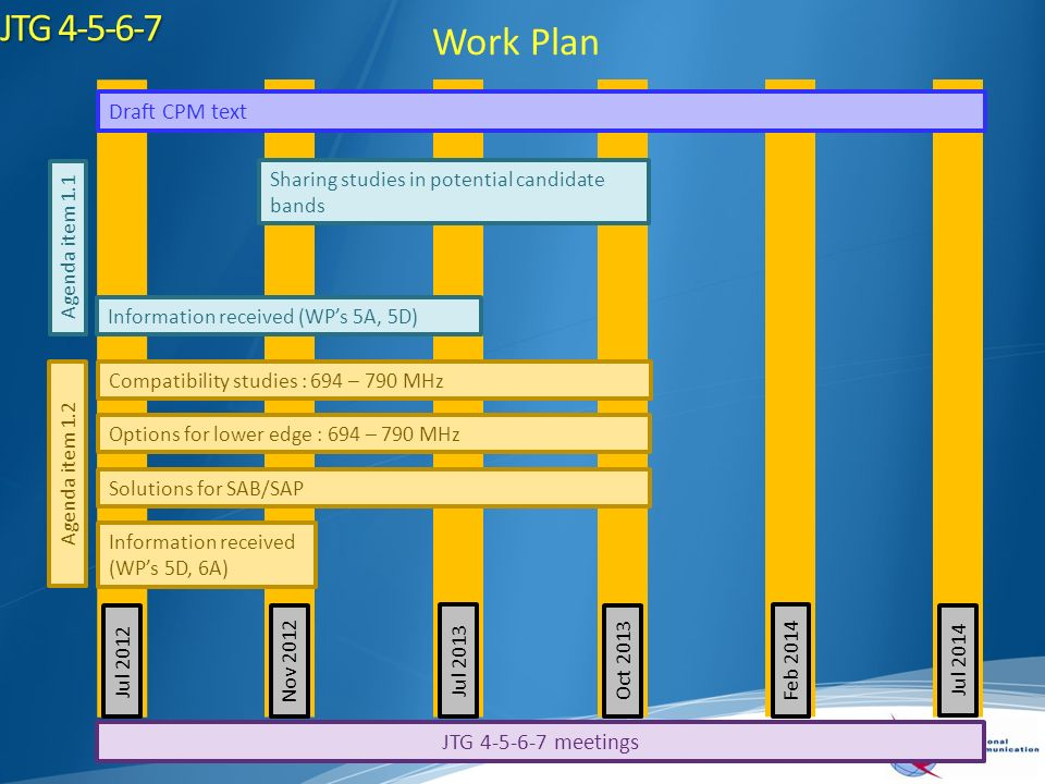 JTG Work Plan Draft CPM text Sharing studies in potential candidate bands Compatibility studies : 694 – 790 MHz Options for lower edge : 694 – 790 MHz Solutions for SAB/SAP Information received (WPs 5A, 5D) Information received (WPs 5D, 6A) Jul 2012Nov 2012 Jul 2013Oct 2013Feb 2014 Jul 2014 Agenda item 1.2 Agenda item 1.1 JTG meetings
