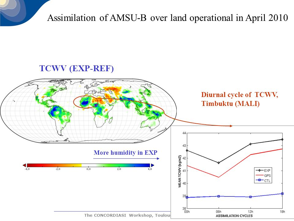 The CONCORDIASI Workshop, Toulouse, 29-31 March 2010 More humidity in EXP TCWV (EXP-REF) Diurnal cycle of TCWV, Timbuktu (MALI) Assimilation of AMSU-B over land operational in April 2010