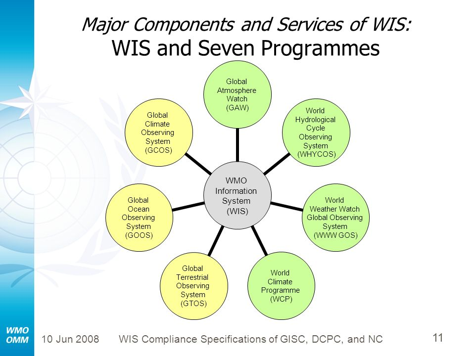 10 Jun 2008WIS Compliance Specifications of GISC, DCPC, and NC 11 Major Components and Services of WIS: WIS and Seven Programmes WMO Information Syste