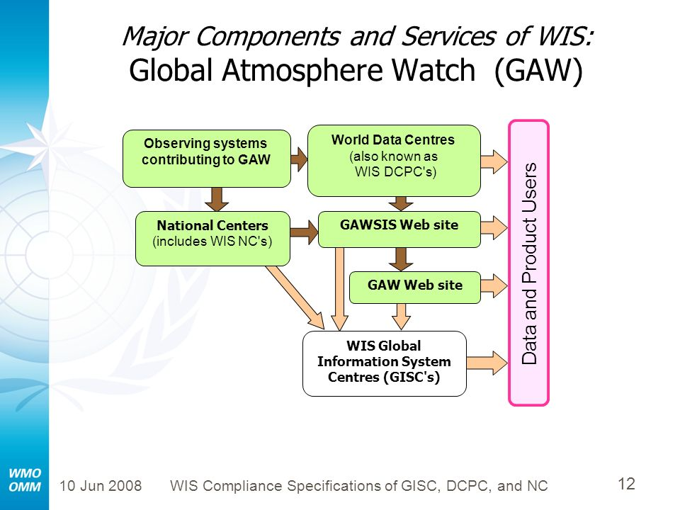 10 Jun 2008WIS Compliance Specifications of GISC, DCPC, and NC 12 Major Components and Services of WIS: Global Atmosphere Watch (GAW) National Centers