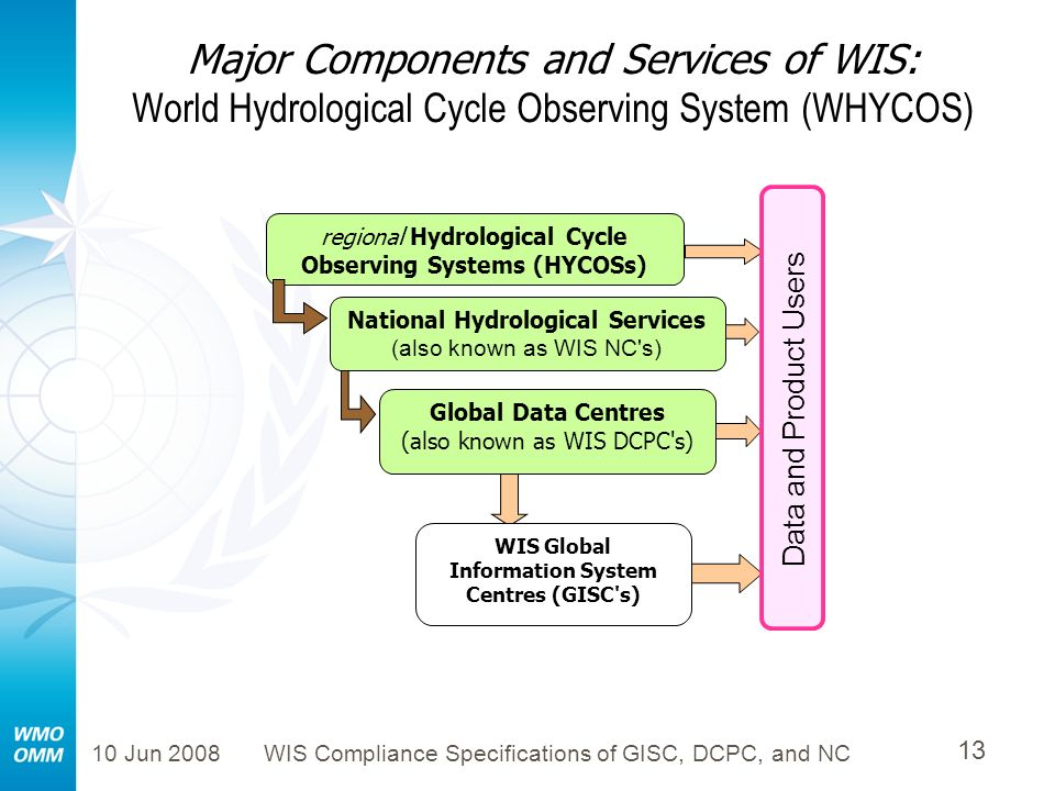 10 Jun 2008WIS Compliance Specifications of GISC, DCPC, and NC 13 Major Components and Services of WIS: World Hydrological Cycle Observing System (WHY