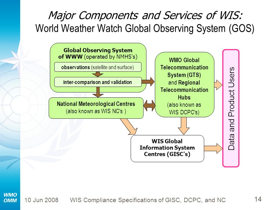 10 Jun 2008WIS Compliance Specifications of GISC, DCPC, and NC 14 Major Components and Services of WIS: World Weather Watch Global Observing System (G