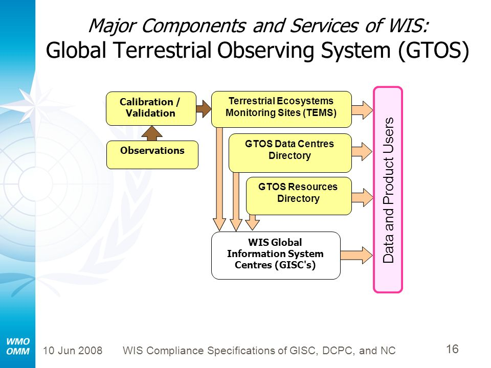 10 Jun 2008WIS Compliance Specifications of GISC, DCPC, and NC 16 Major Components and Services of WIS: Global Terrestrial Observing System (GTOS) GTO