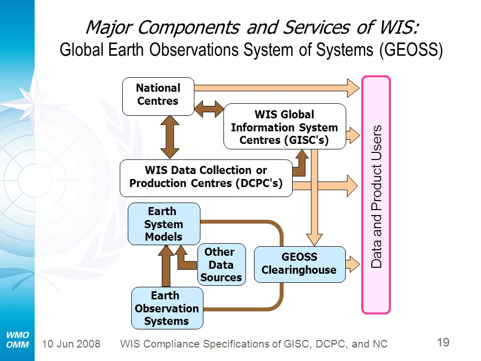 10 Jun 2008WIS Compliance Specifications of GISC, DCPC, and NC 19 Major Components and Services of WIS: Global Earth Observations System of Systems (G