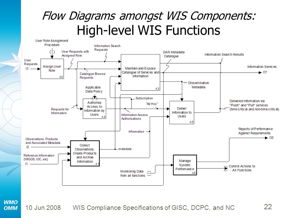 10 Jun 2008WIS Compliance Specifications of GISC, DCPC, and NC 22 Flow Diagrams amongst WIS Components: High-level WIS Functions