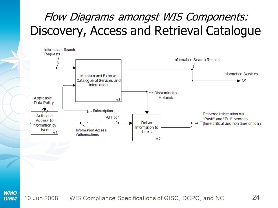 10 Jun 2008WIS Compliance Specifications of GISC, DCPC, and NC 24 Flow Diagrams amongst WIS Components: Discovery, Access and Retrieval Catalogue