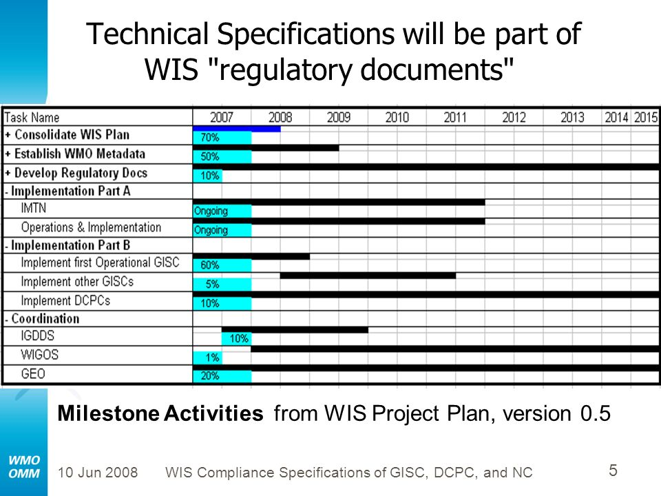10 Jun 2008WIS Compliance Specifications of GISC, DCPC, and NC 16 Major Components and Services of WIS: Global Terrestrial Observing System (GTOS) GTOS Data Centres Directory GTOS Resources Directory Terrestrial Ecosystems Monitoring Sites (TEMS) Observations Calibration / Validation WIS Global Information System Centres (GISC s) Data and Product Users
