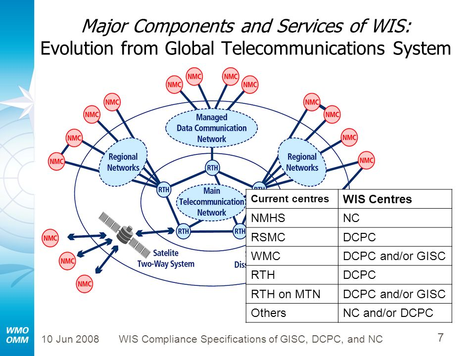 10 Jun 2008WIS Compliance Specifications of GISC, DCPC, and NC 7 Major Components and Services of WIS: Evolution from Global Telecommunications System