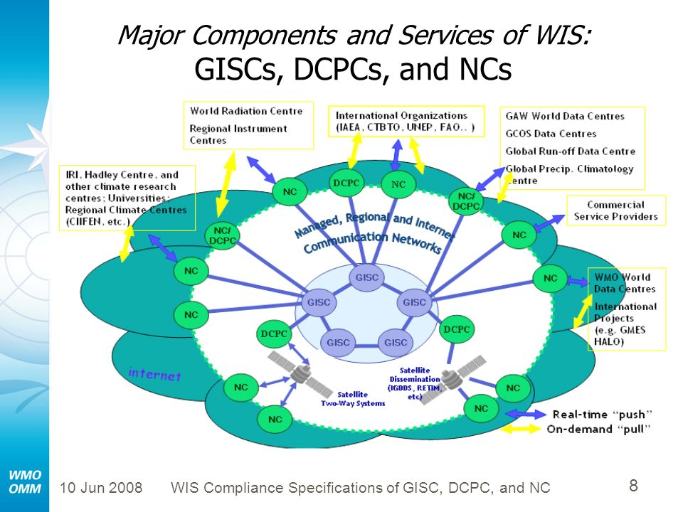 10 Jun 2008WIS Compliance Specifications of GISC, DCPC, and NC 8 Major Components and Services of WIS: GISCs, DCPCs, and NCs