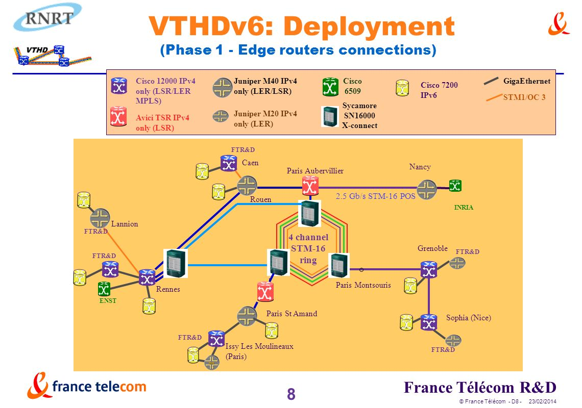 8 France Télécom R&D © France Télécom - D8 - 23/02/2014 VTHDv6: Deployment (Phase 1 - Edge routers connections) FTR&D INRIA 2.5 Gb/s STM-16 POS 4 channel STM-16 ring ENST Paris Aubervillier Paris Montsouris Paris St Amand Nancy Grenoble Sophia (Nice) Lannion Rennes FTR&D Rouen Caen Issy Les Moulineaux (Paris) FTR&D GigaEthernet STM1/OC 3 Cisco IPv4 only (LSR/LER MPLS) Avici TSR IPv4 only (LSR) Cisco 6509 Juniper M20 IPv4 only (LER) Juniper M40 IPv4 only (LER/LSR) Sycamore SN16000 X-connect Cisco 7200 IPv6