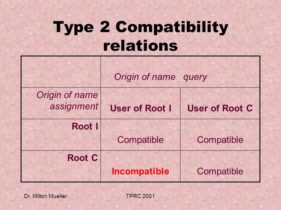 Dr. Milton MuellerTPRC 2001 Type 2 Compatibility relations Origin of namequery Origin of name assignment User of Root IUser of Root C Root I Compatibl