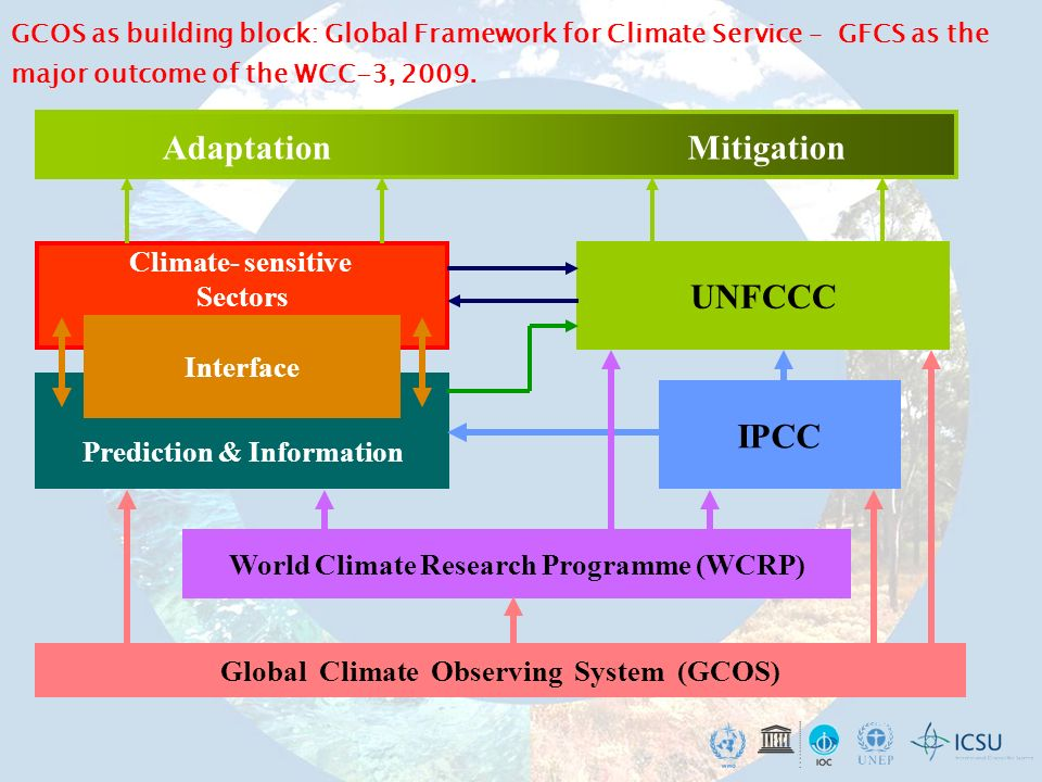Global Climate Observing System (GCOS) Climate- sensitive Sectors Prediction & Information IPCC UNFCCC AdaptationMitigation World Climate Research Pro