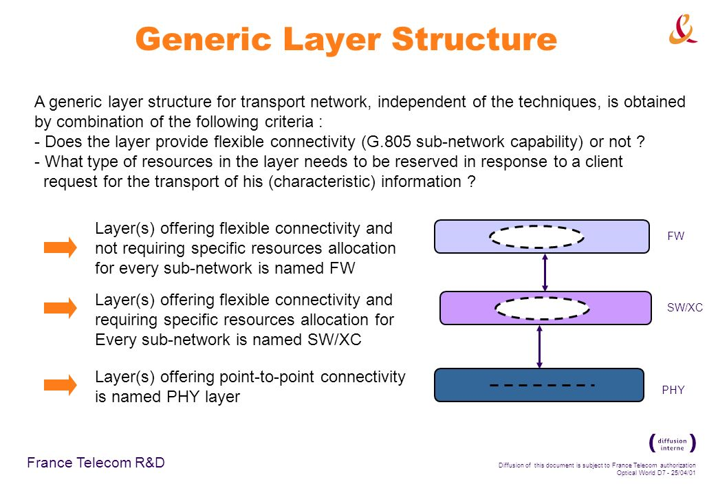 France Telecom R&D Diffusion of this document is subject to France Telecom authorization Optical World D7 - 25/04/01 Generic Layer Structure A generic layer structure for transport network, independent of the techniques, is obtained by combination of the following criteria : - Does the layer provide flexible connectivity (G.805 sub-network capability) or not .