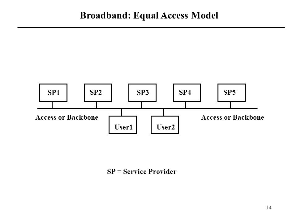14 User1 SP1 SP2 SP3 SP4SP5 User2 Access or Backbone Broadband: Equal Access Model SP = Service Provider