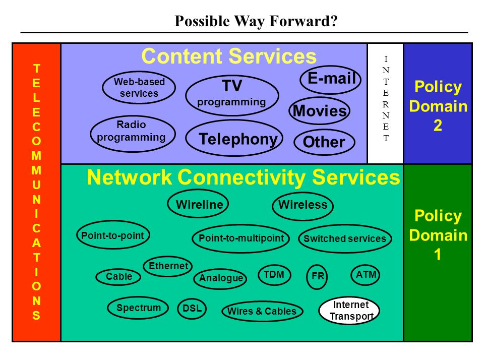 24 Internet Transport TELECOMMUNICATIONSTELECOMMUNICATIONS Network Connectivity Services Content Services TV programming Movies Web-based services E-mail Radio programming WirelineWireless Telephony Policy Domain 2 Policy Domain 1 Other ATM SpectrumFR TDM Analogue Point-to-point Ethernet DSL Wires & Cables Point-to-multipoint Switched services Cable Possible Way Forward.