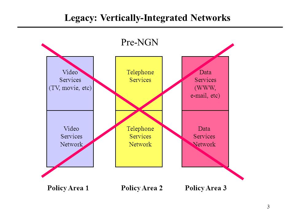 3 Telephone Services Data Services (WWW, e-mail, etc) Video Services (TV, movie, etc) Telephone Services Network Video Services Network Data Services Network Pre-NGN Policy Area 1Policy Area 2Policy Area 3 Legacy: Vertically-Integrated Networks