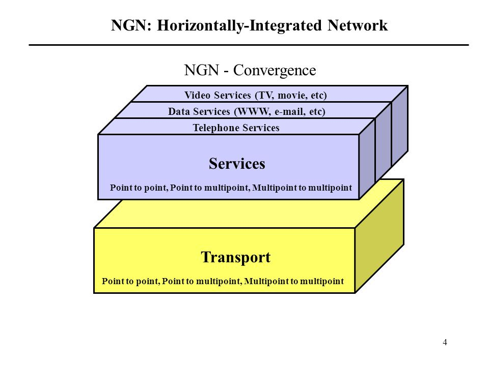 4 Transport Services Telephone Services Data Services (WWW,  , etc) Video Services (TV, movie, etc) Point to point, Point to multipoint, Multipoint to multipoint NGN - Convergence NGN: Horizontally-Integrated Network