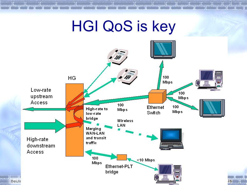 HGI QoS is key 11