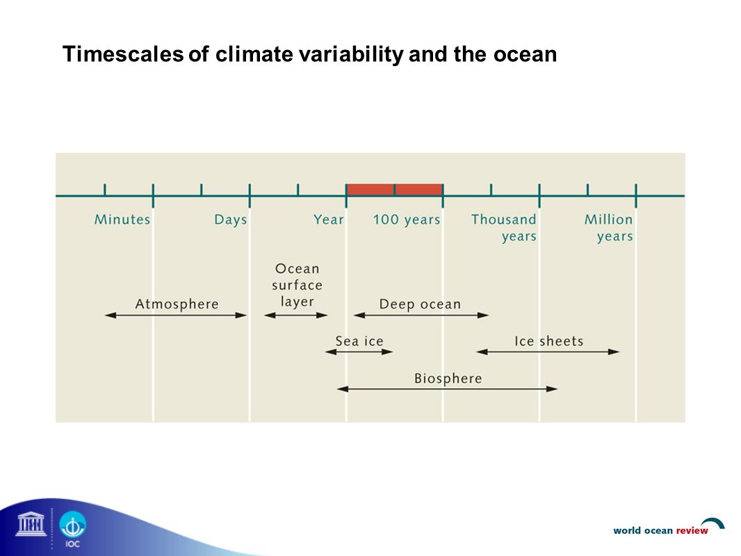 Timescales of climate variability and the ocean