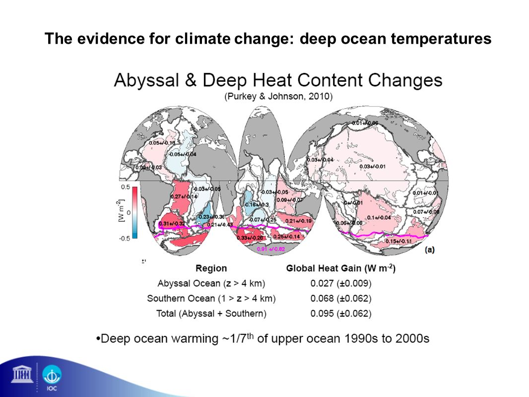 The evidence for climate change: deep ocean temperatures