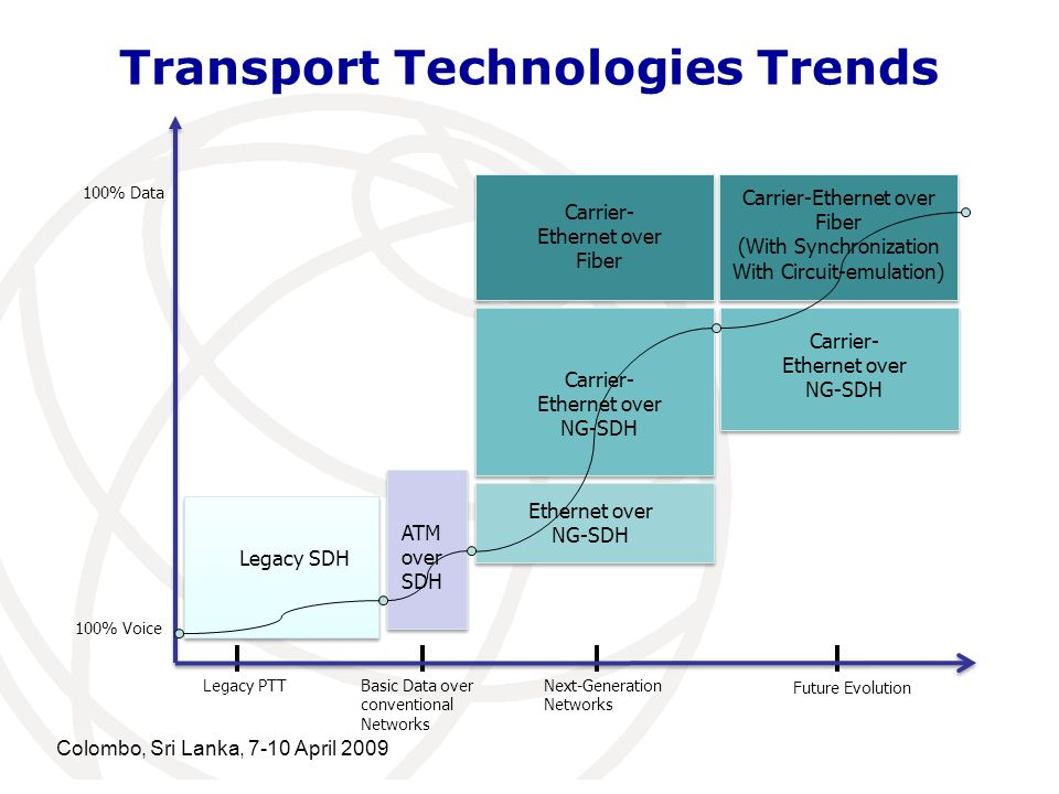 Transport Technologies Trends Carrier- Ethernet over NG-SDH 100% Data 100% Voice Legacy PTTBasic Data over conventional Networks Next-Generation Netwo