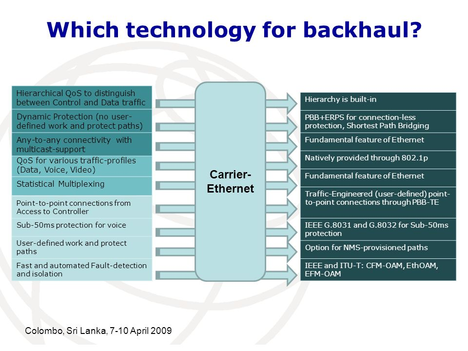 Which technology for backhaul? Point-to-point connections from Access to Controller Sub-50ms protection for voice User-defined work and protect paths