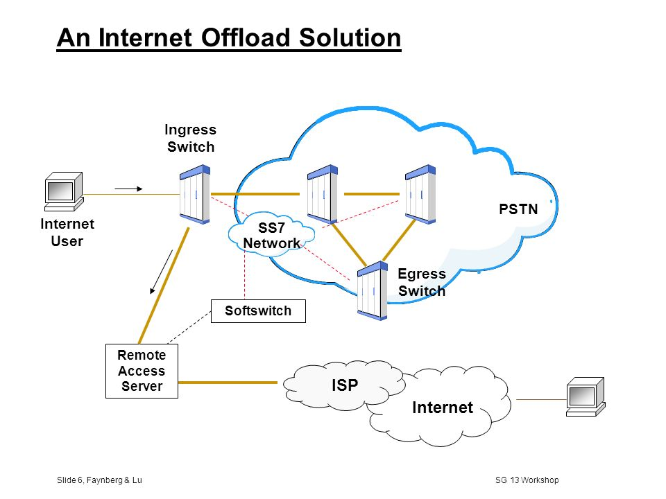 Slide 6, Faynberg & Lu SG 13 Workshop PSTN Internet User Ingress Switch SS7 Network Egress Switch An Internet Offload Solution Remote Access Server Softswitch Internet ISP