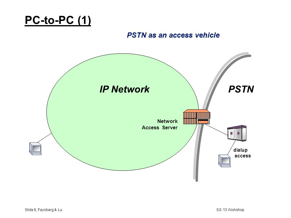 Slide 7, Faynberg & Lu SG 13 Workshop Adjusting the Internet to the PSTN (two aspects) 1) Support of the IP telephony requirements: l A new IP endpoin