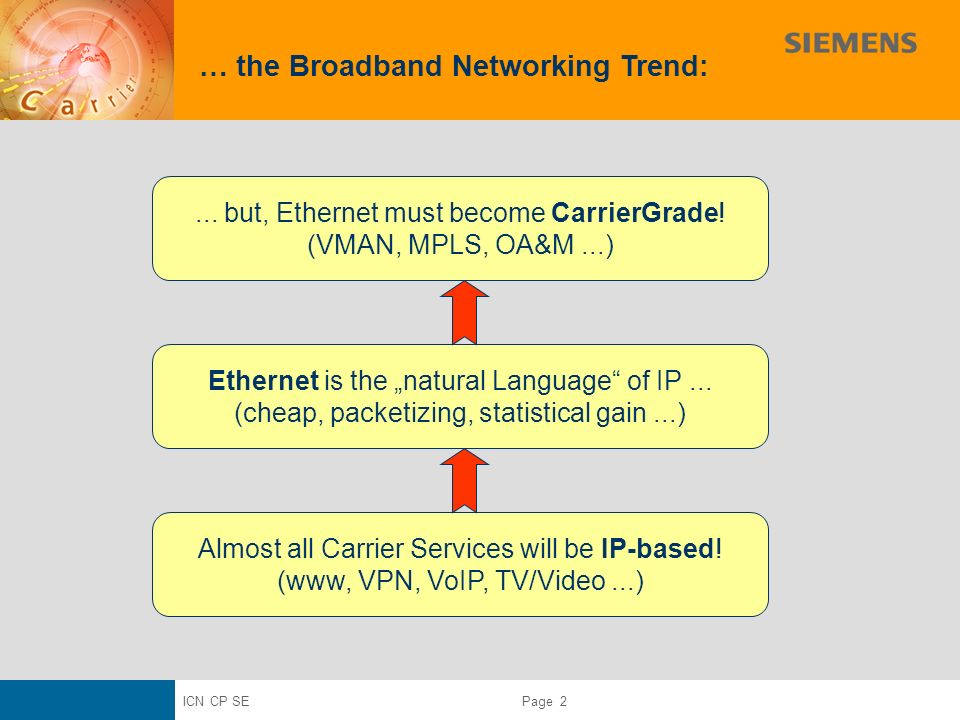 ICN CP SE Page 2 … the Broadband Networking Trend: Almost all Carrier Services will be IP-based.