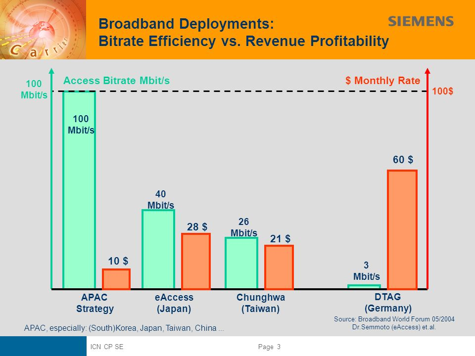 ICN CP SE Page 3 Broadband Deployments: Bitrate Efficiency vs. Revenue Profitability 100 Mbit/s 100 Mbit/s Chunghwa (Taiwan) DTAG (Germany) 40 Mbit/s