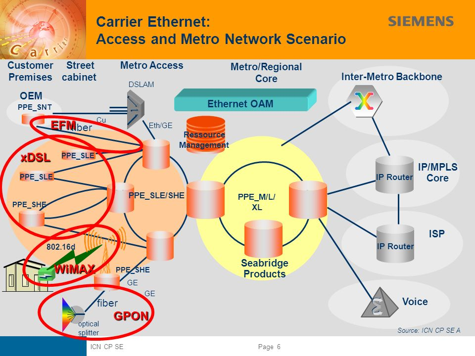 ICN CP SE Page 6 Carrier Ethernet: Access and Metro Network Scenario Metro/Regional Core Customer Premises Street cabinet Metro Access IP/MPLS Core Vo