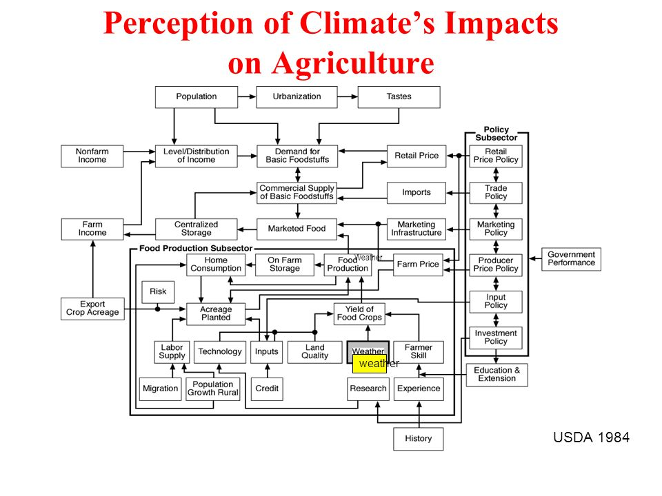 Perception of Climates Impacts on Agriculture weather Weather USDA 1984