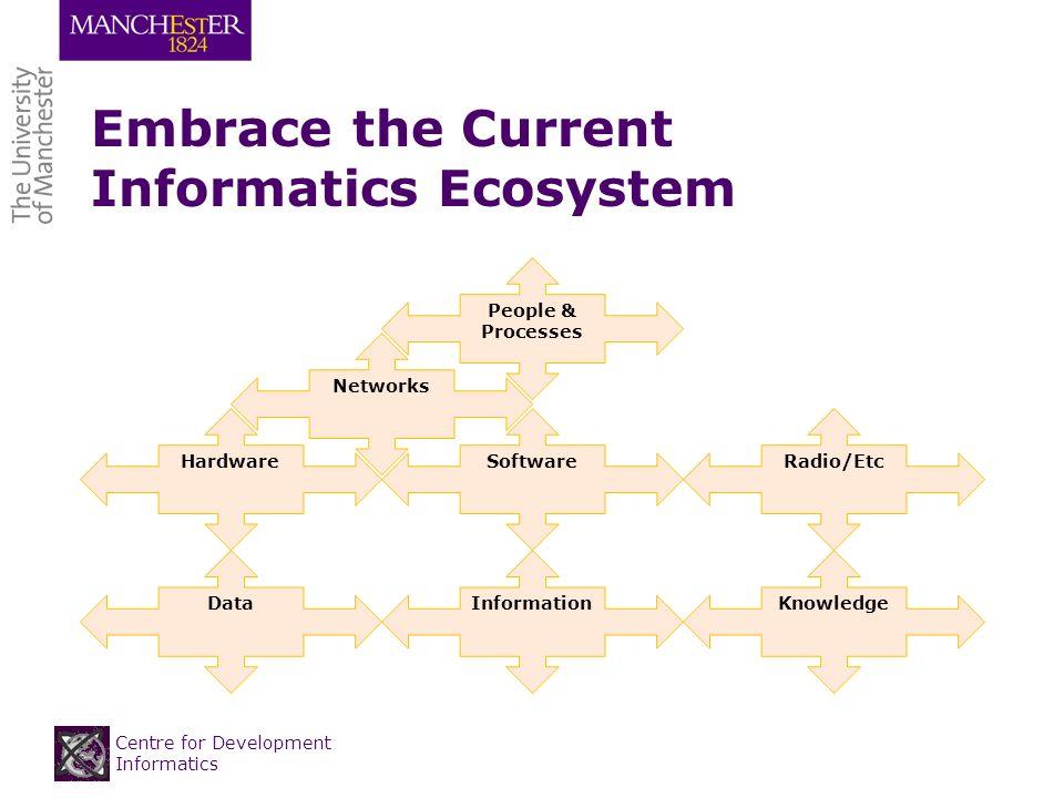 Centre for Development Informatics Embrace the Current Informatics Ecosystem KnowledgeInformationData HardwareSoftware Networks Radio/Etc People & Processes