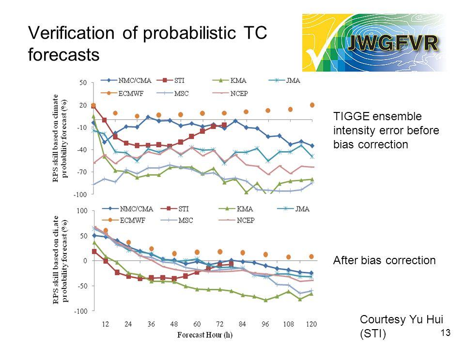 Verification of probabilistic TC forecasts 13 TIGGE ensemble intensity error before bias correction After bias correction Courtesy Yu Hui (STI)